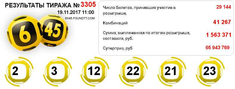 Результаты тиража № 3305