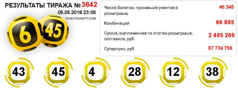 Тираж 3642