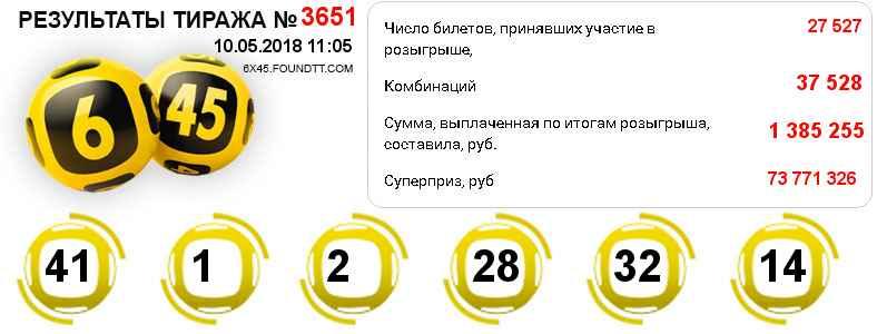 Тираж 3651